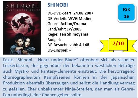 Shinobi - Bewertung