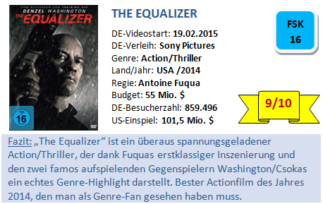 The Equalizer - Bewertung