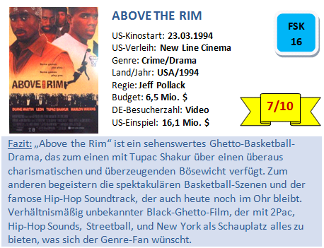 Above the Rim - Bewertung