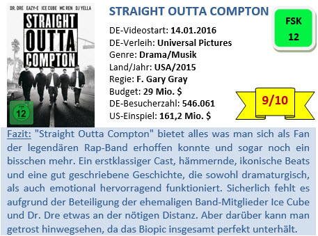 Straight outta Compton - Bewertung