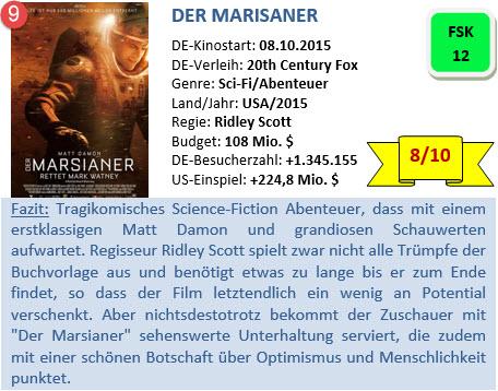 Der Marsianer - Bewertung - 2015