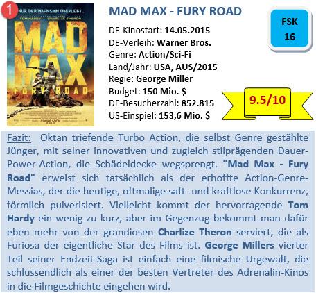 Mad Max 4 - Bewertung - 2015