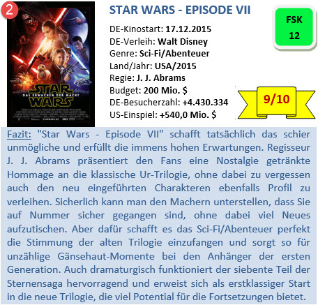 Star Wars - Episode 7 - Bewertung - 2015