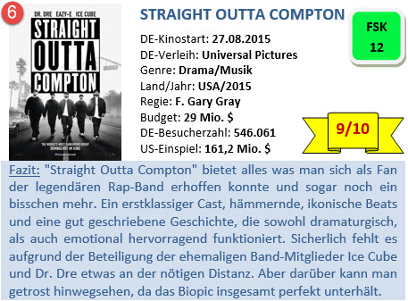 Straight outta Compton - Bewertung - 2015