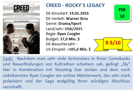 Creed - Bewertung