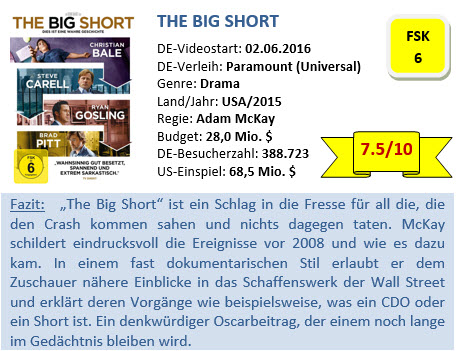 The Big Short - Bewertung