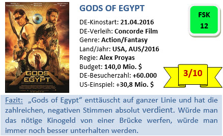 Gods of Egypt - Bewertung