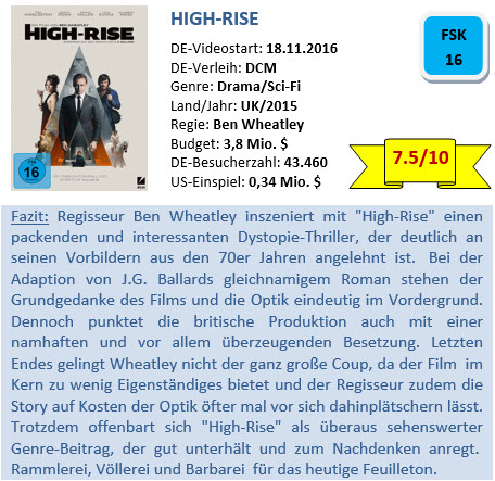 high-rise-bewertung