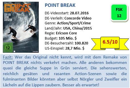 Point Break - Bewertung