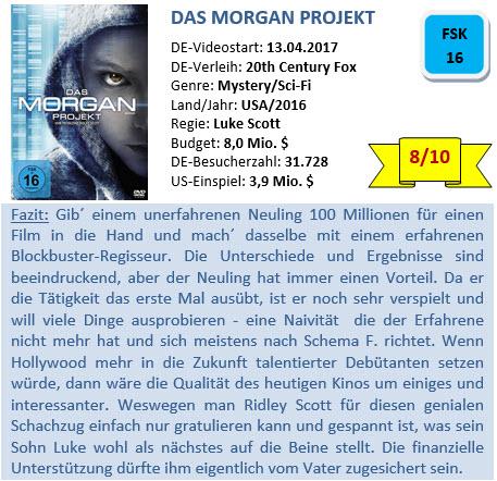 Das Morgan Projekt - Bewertung