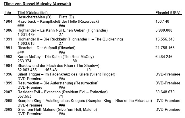 mulcahy-tabelle