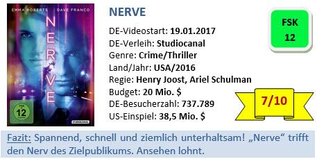Nerve - Bewertung