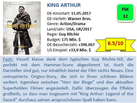 King Arthur - Bewertung