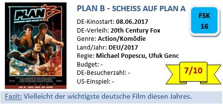 Plan B - Bewertung
