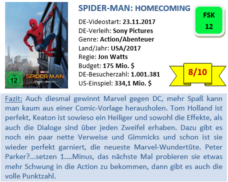 Spider-Man - Homecoming - Bewertung