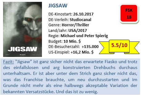 Jigsaw - Bewertung