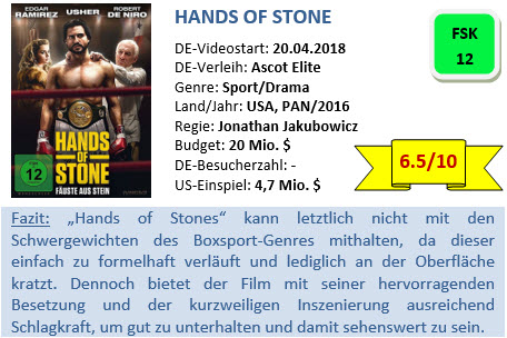 Hands of Stone - Bewertung