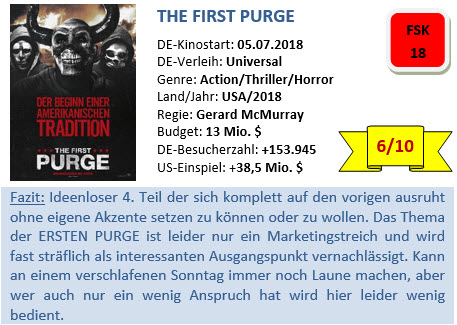 The First Purge - Bewertung