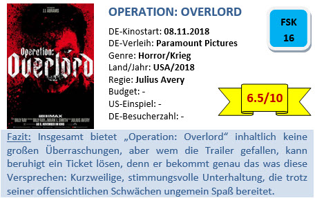 Operation Overlord - Bewertung