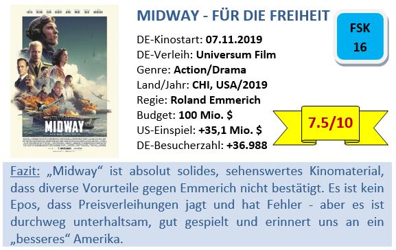 Midway - Bewertung