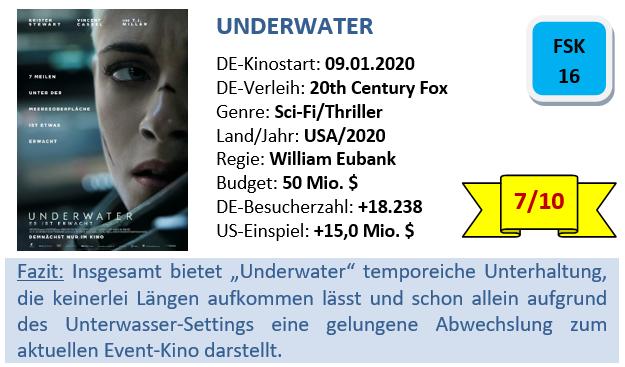 Underwater - Bewertung